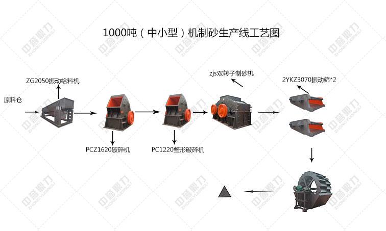 1000吨制砂生产线工艺流程图